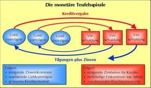 monetaerer_teufelskreis